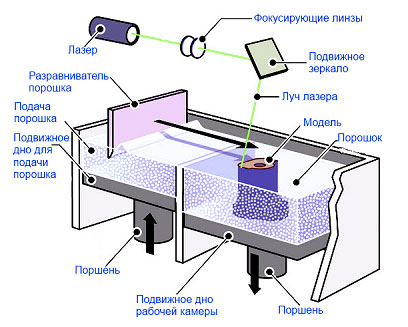 Селективное лазерное спекание: что это такое, принцип технологии