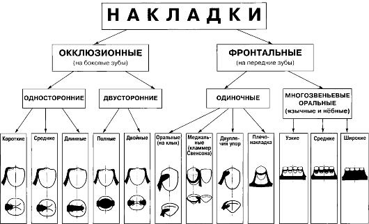 varianty-raspolozheniya-okklyuzionnyh-nakladok